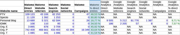 piwik%20matomo%20direct%20entries%20mystery%20SNAFU%20websites%20comparison