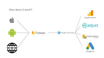 GTM + Firebase