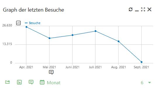 Graph_Zahlen